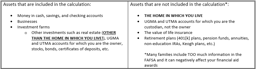 Assets included in calculation